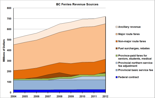 2004-2012 BCF revenue sources