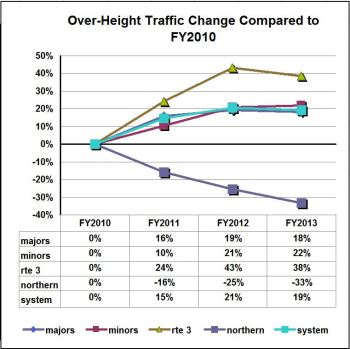 Graph-Overheight traffic 2010-2013